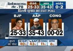 aap to emerge as single largest party in delhi polls says